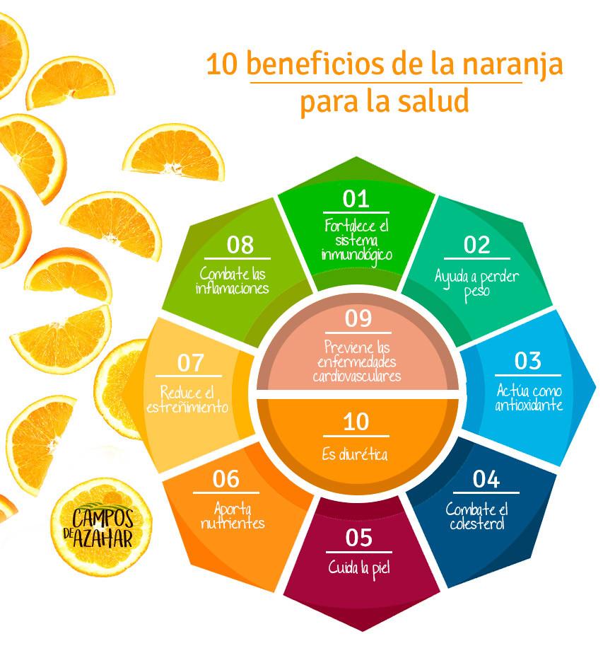 infografia propiedades de la naranja - campos de azahar