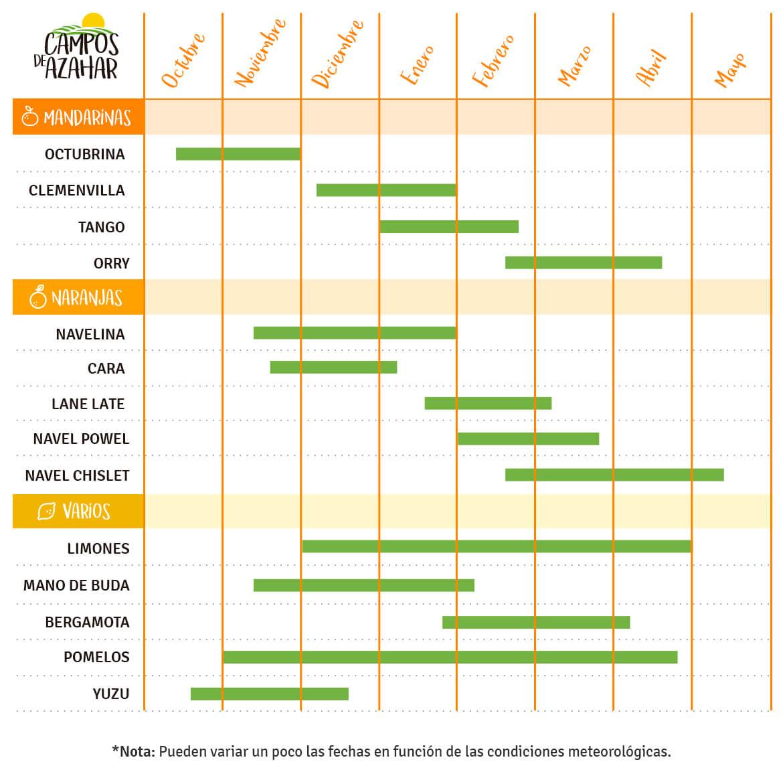 calendario citricos clasificacion - campos de azahar